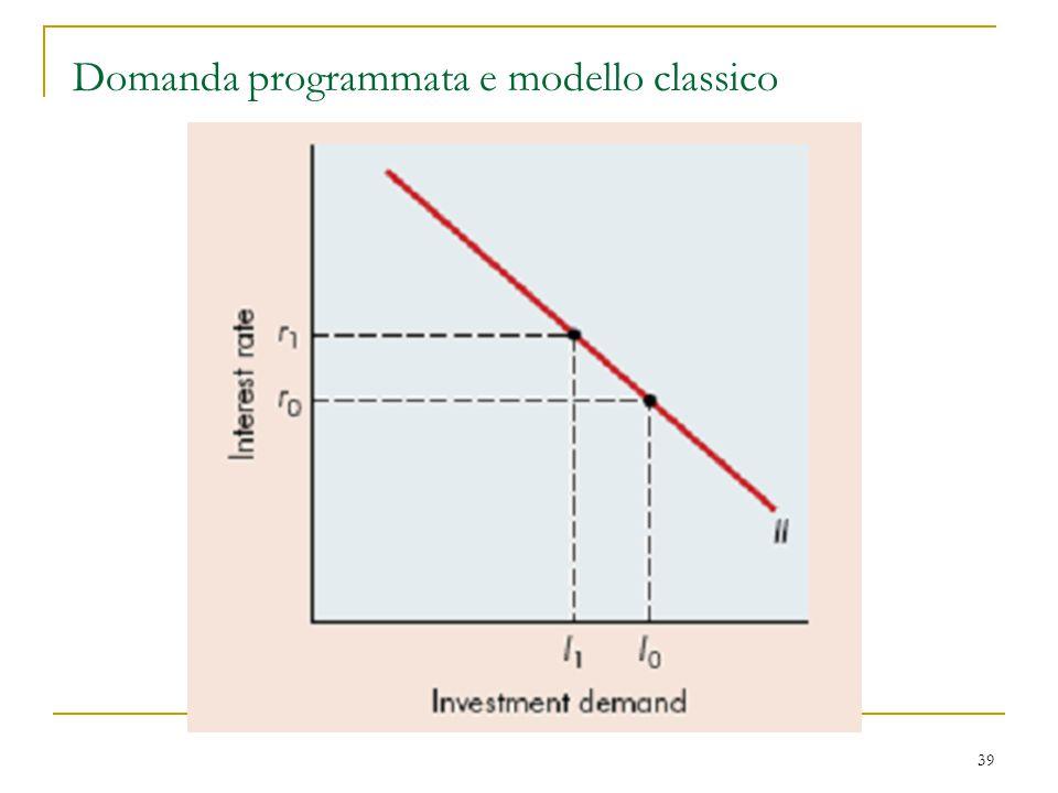 39 Domanda programmata e modello classico