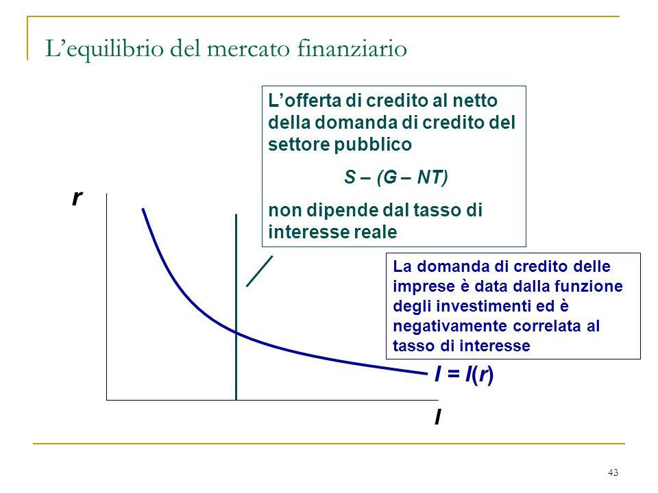 43 r I L'offerta di credito al netto della domanda di credito del settore pubblico S – (G – NT) non dipende dal tasso di interesse reale La domanda di