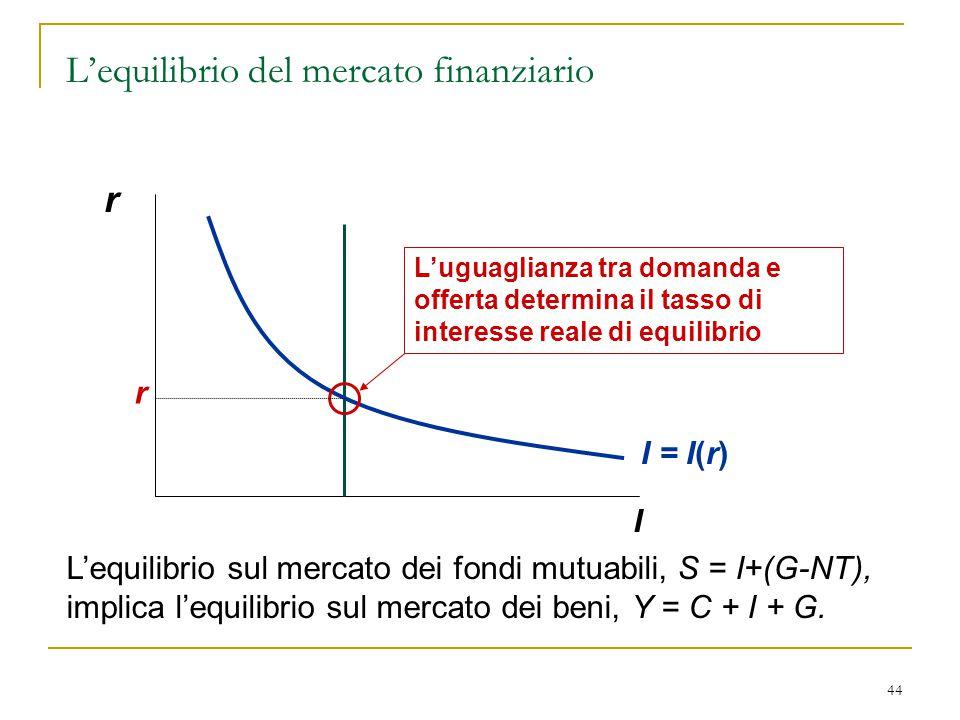 44 r I I = I(r) L'uguaglianza tra domanda e offerta determina il tasso di interesse reale di equilibrio r L'equilibrio sul mercato dei fondi mutuabili