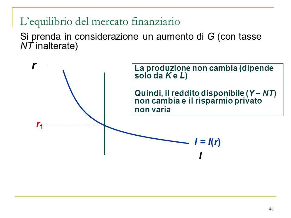 46 Si prenda in considerazione un aumento di G (con tasse NT inalterate) r I La produzione non cambia (dipende solo da K e L) Quindi, il reddito dispo