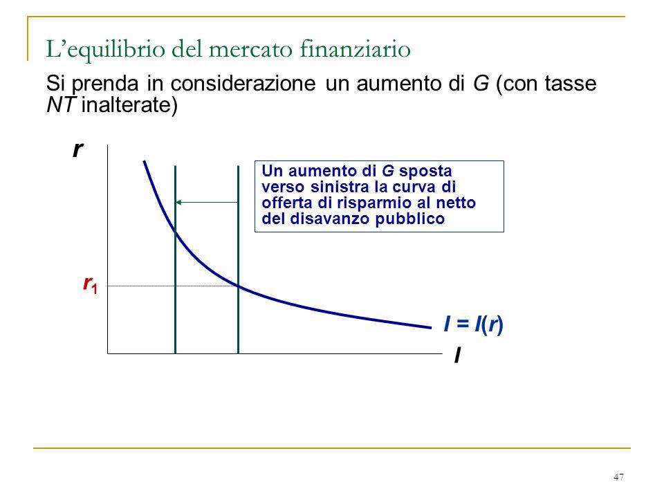 47 r I Un aumento di G sposta verso sinistra la curva di offerta di risparmio al netto del disavanzo pubblico I = I(r) r1r1 Si prenda in considerazion