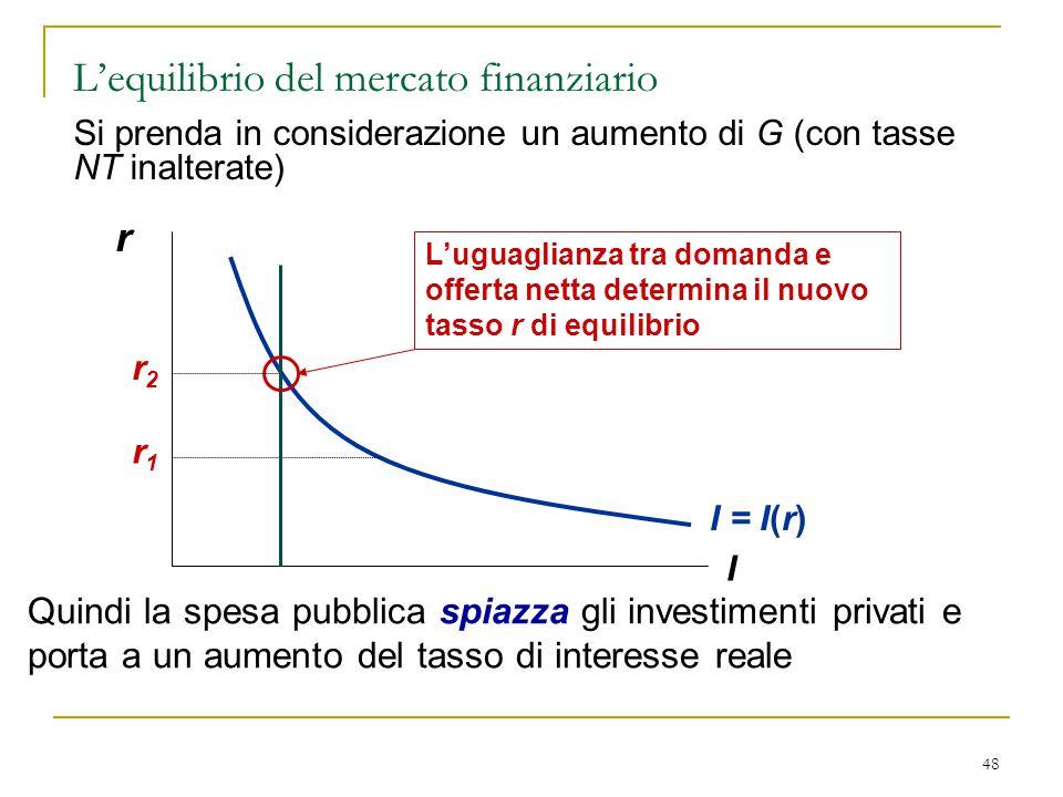 48 r I I = I(r) L'uguaglianza tra domanda e offerta netta determina il nuovo tasso r di equilibrio r1r1 r2r2 Quindi la spesa pubblica spiazza gli inve