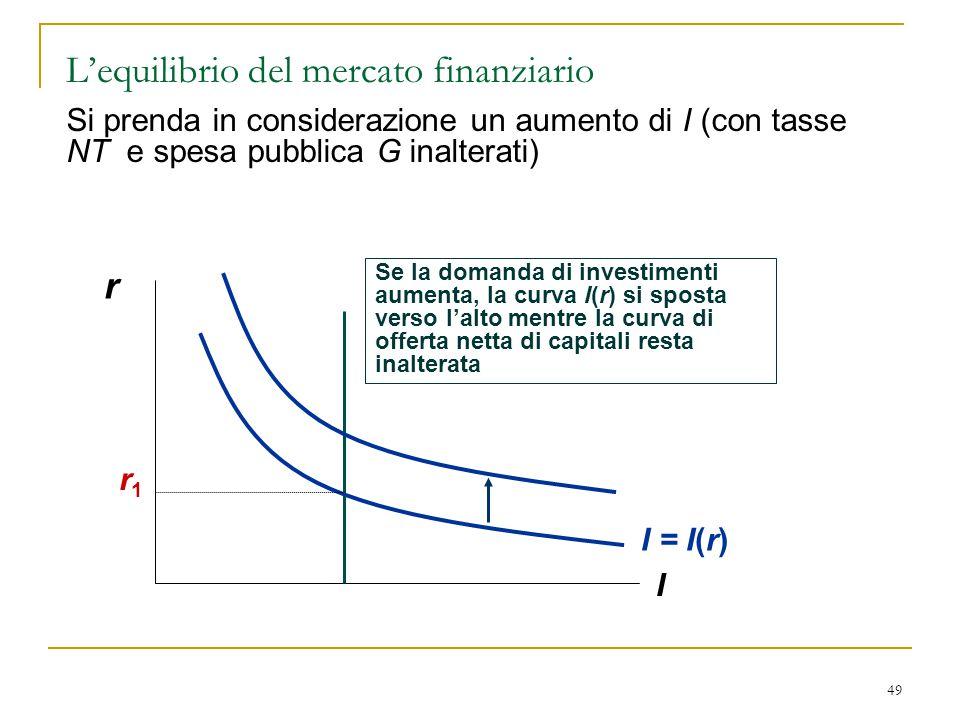 49 r I Se la domanda di investimenti aumenta, la curva I(r) si sposta verso l'alto mentre la curva di offerta netta di capitali resta inalterata I = I