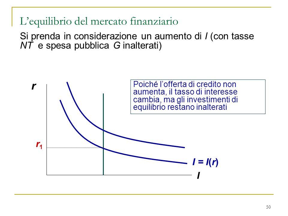 50 r I Poiché l'offerta di credito non aumenta, il tasso di interesse cambia, ma gli investimenti di equilibrio restano inalterati I = I(r) r1r1 Si pr