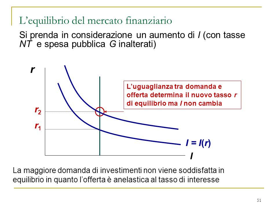 51 r I I = I(r) L'uguaglianza tra domanda e offerta determina il nuovo tasso r di equilibrio ma I non cambia r1r1 r2r2 La maggiore domanda di investim