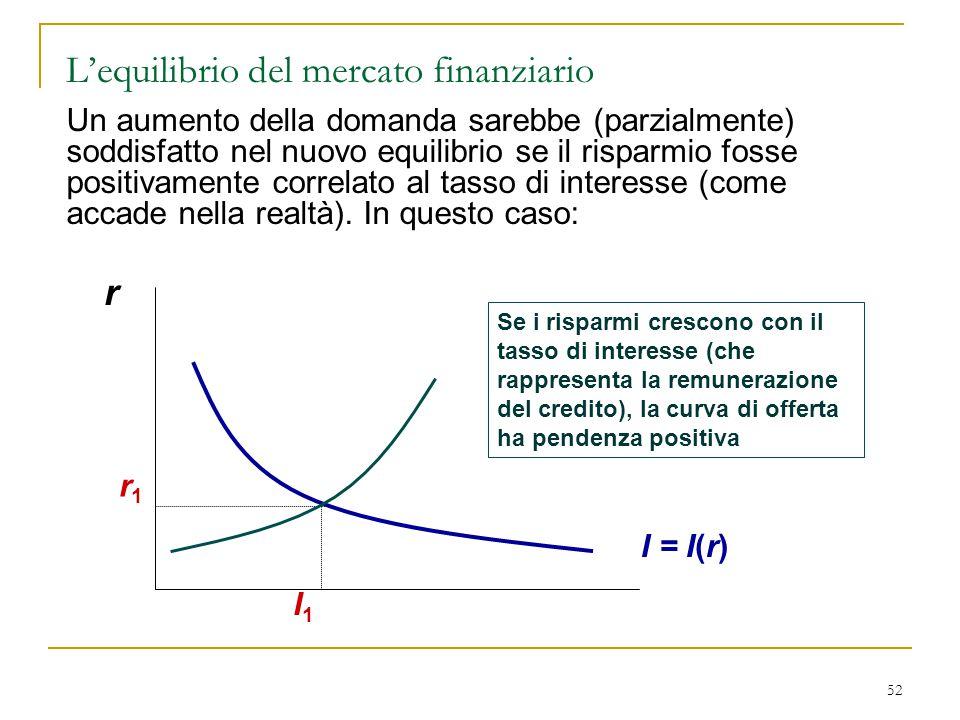 52 r I = I(r) r1r1 Se i risparmi crescono con il tasso di interesse (che rappresenta la remunerazione del credito), la curva di offerta ha pendenza po
