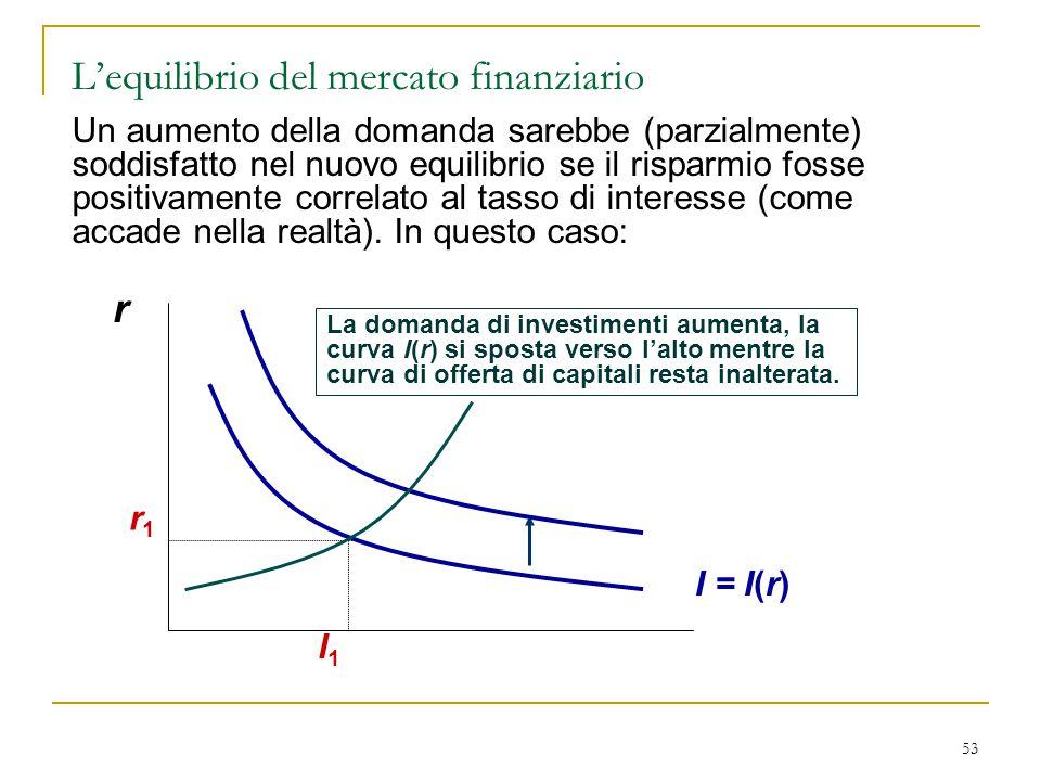 53 r La domanda di investimenti aumenta, la curva I(r) si sposta verso l'alto mentre la curva di offerta di capitali resta inalterata. I = I(r) r1r1 I