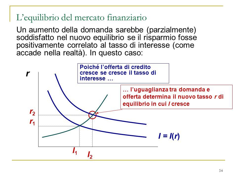 54 r Poiché l'offerta di credito cresce se cresce il tasso di interesse … I = I(r) … l'uguaglianza tra domanda e offerta determina il nuovo tasso r di