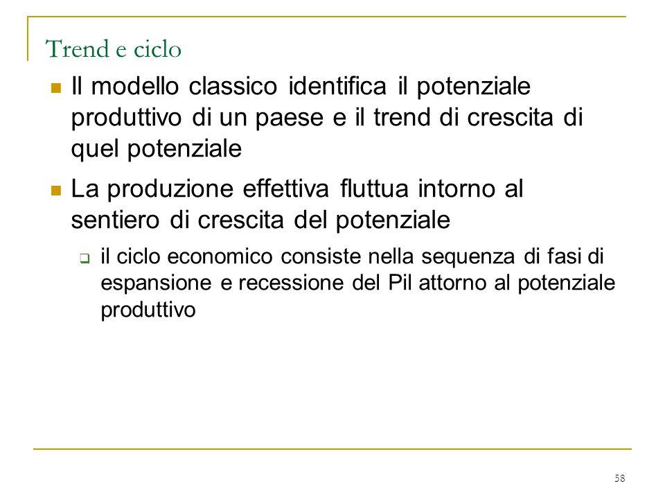 58 Trend e ciclo Il modello classico identifica il potenziale produttivo di un paese e il trend di crescita di quel potenziale La produzione effettiva