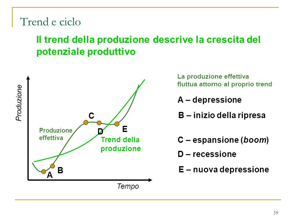 59 Il trend della produzione descrive la crescita del potenziale produttivo La produzione effettiva fluttua attorno al proprio trend Produzione effett