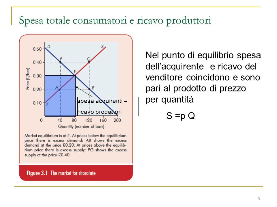 30 Elasticità della domanda pp  p = -2,5 qq  Q = 20  p/  Q = -2,5/20  Q/  p = -20/2,5 = -8