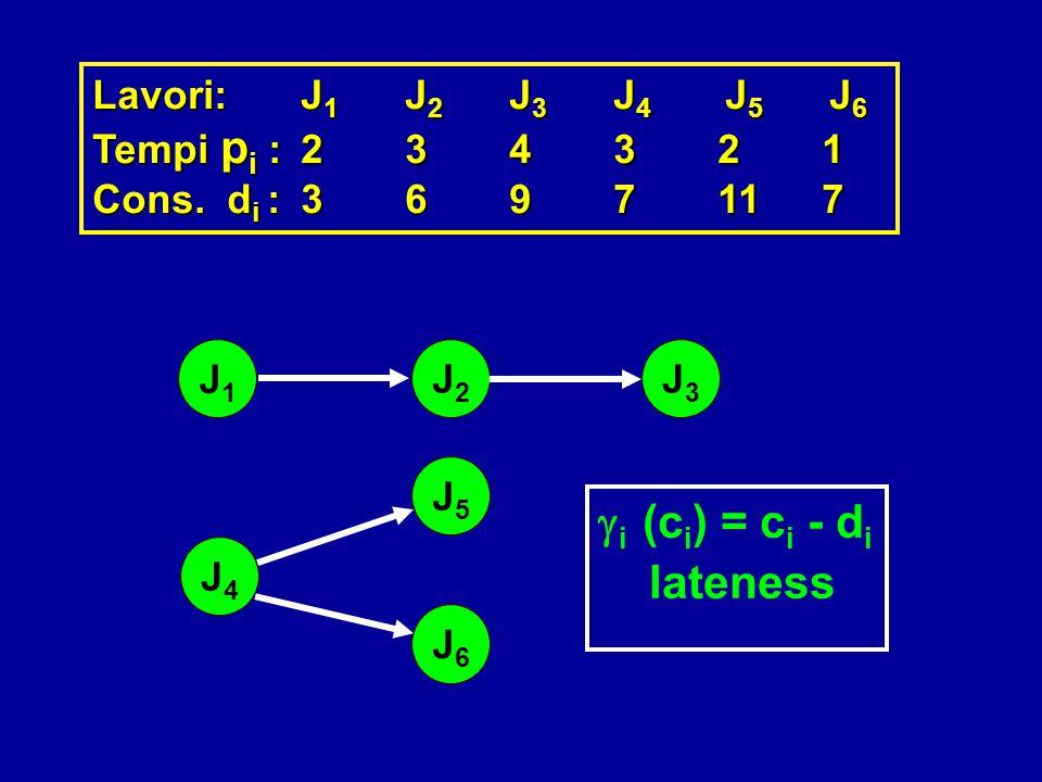 Lavori:J 1 J 2 J 3 J 4 J 5 J 6 Tempi p i :234321 Cons. d i :3697117 J1J1 J2J2 J3J3 J6J6 J5J5 J4J4  i (c i ) = c i - d i lateness