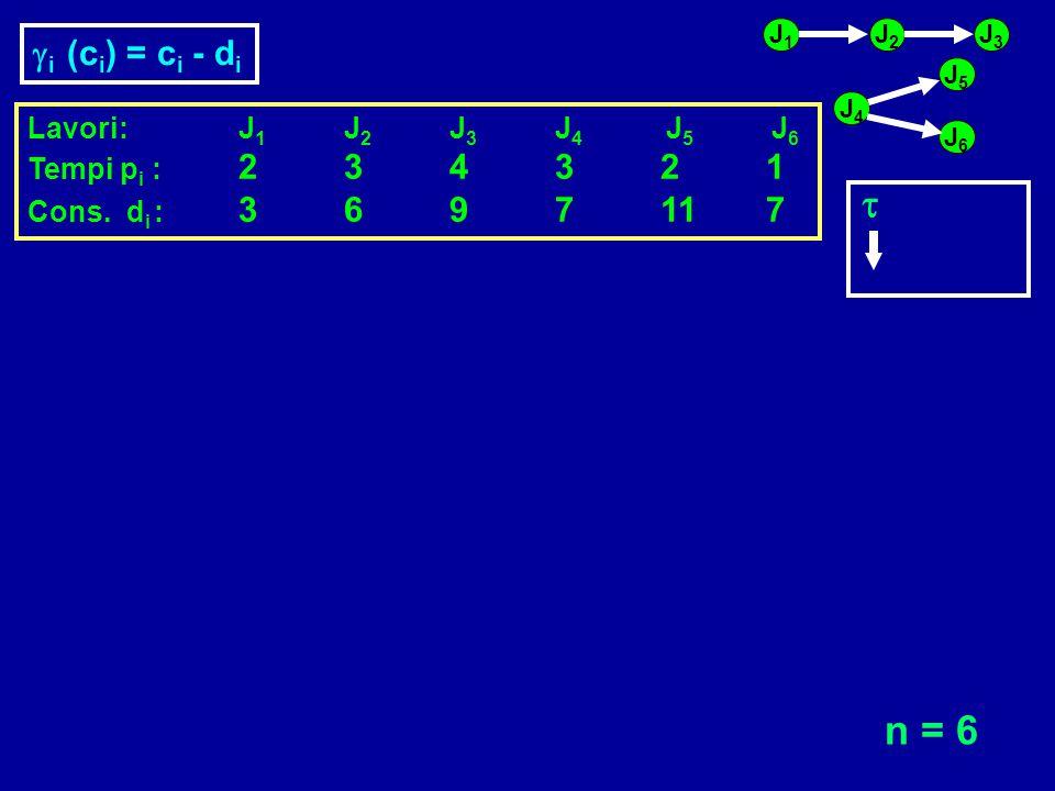 Lavori:J 1 J 2 J 3 J 4 J 5 J 6 Tempi p i : 234321 Cons. d i : 3697117 J1J1 J2J2 J3J3 J6J6 J5J5 J4J4 n = 6   i (c i ) = c i - d i