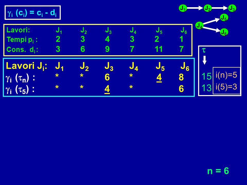 Lavori:J 1 J 2 J 3 J 4 J 5 J 6 Tempi p i : 234321 Cons. d i : 3697117 J1J1 J2J2 J3J3 J6J6 J5J5 J4J4 Lavori J i :J 1 J 2 J 3 J 4 J 5 J 6  i (  n ) :*