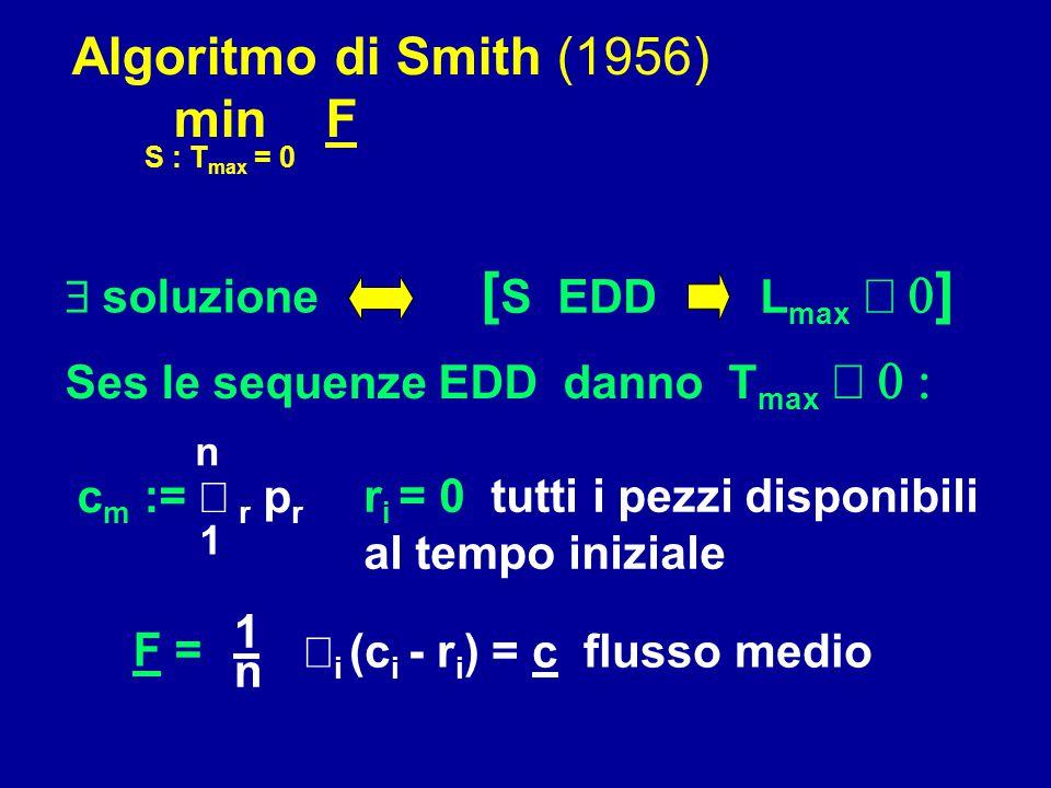 Algoritmo di Smith (1956) min F S : T max = 0 Ses le sequenze EDD danno T max  c m :=  r  p r 1 n  soluzione [ S EDD L max  ] r i = 0 tut