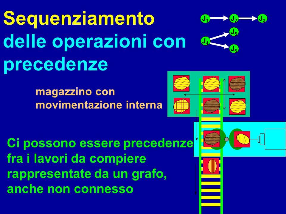 Sequenziamento delle operazioni con precedenze magazzino con movimentazione interna Ci possono essere precedenze fra i lavori da compiere rappresentat