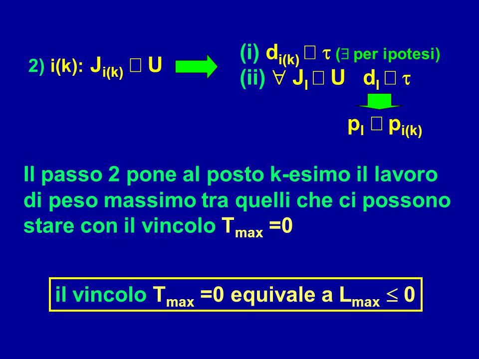 Il passo 2 pone al posto k-esimo il lavoro di peso massimo tra quelli che ci possono stare con il vincolo T max =0 il vincolo T max =0 equivale a L ma