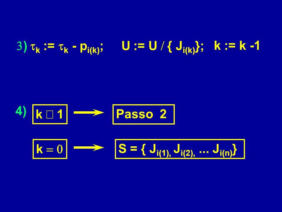  )  k  :=  k - p i(k) ; U  := U  { J i(k) }; k := k -1 4) Passo 2 k  S = { J i(1), J i(2),... J i(n) } k  1