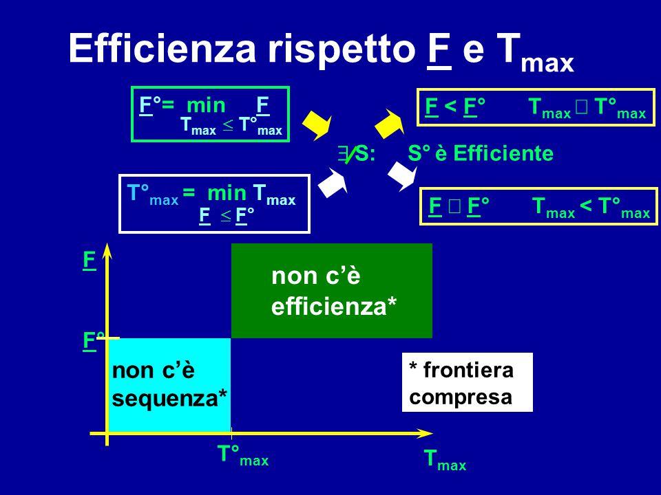 F°= min F T max  T° max T° max = min T max F  F° Efficienza rispetto F e T max non c'è sequenza* non c'è efficienza* F F°F° T° max T max * frontie