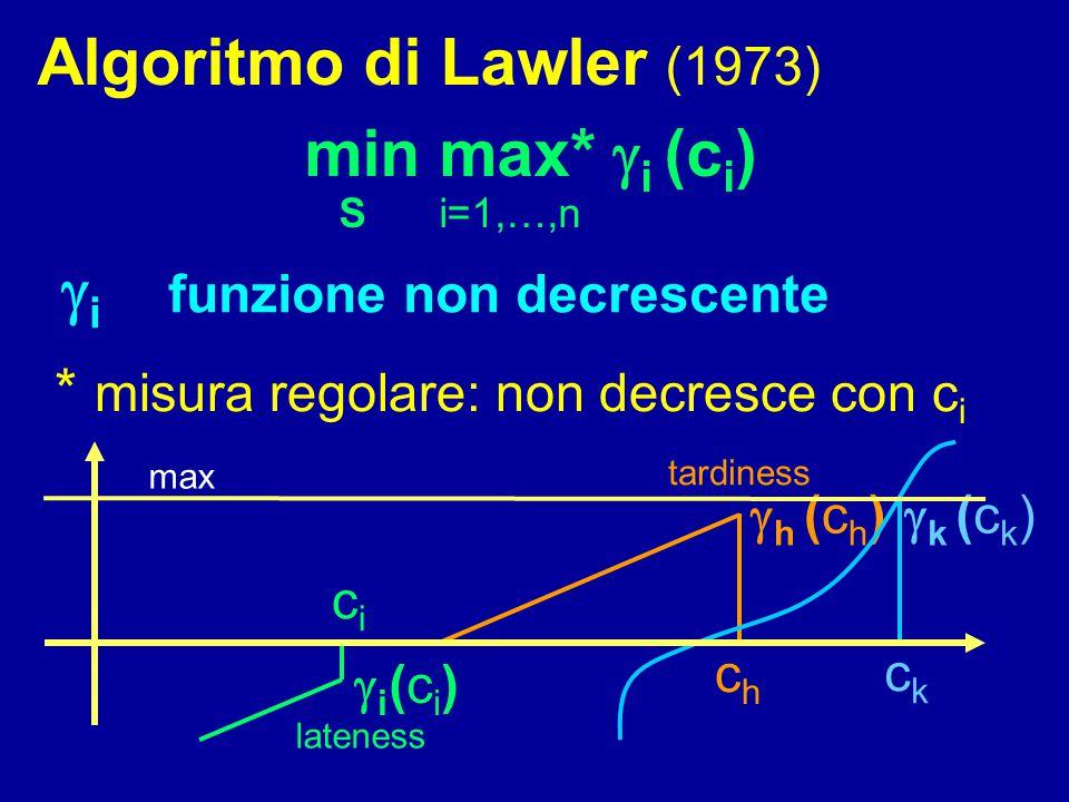 Algoritmo di Lawler (1973) min max*  i (c i ) S i=1,…,n  i funzione non decrescente * misura regolare: non decresce con c i i(ci)i(ci) cici chch 