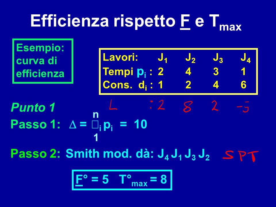 Efficienza rispetto F e T max Esempio: curva di efficienza Lavori:J 1 J 2 J 3 J 4 Tempi p i :2431 Cons. d i :1246 Passo 1:  = Passo 2:Smith mod. dà: