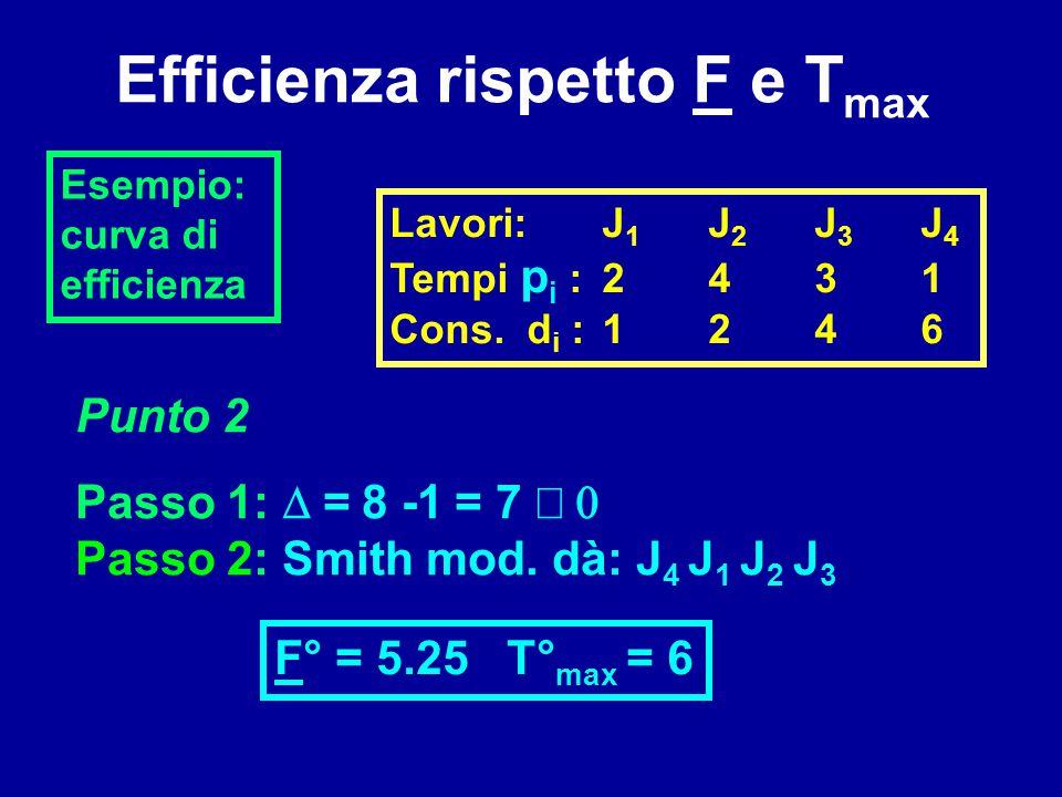 Efficienza rispetto F e T max Esempio: curva di efficienza Lavori:J 1 J 2 J 3 J 4 Tempi p i :2431 Cons. d i :1246 Passo 1:  =  8 -1  = 7  Passo