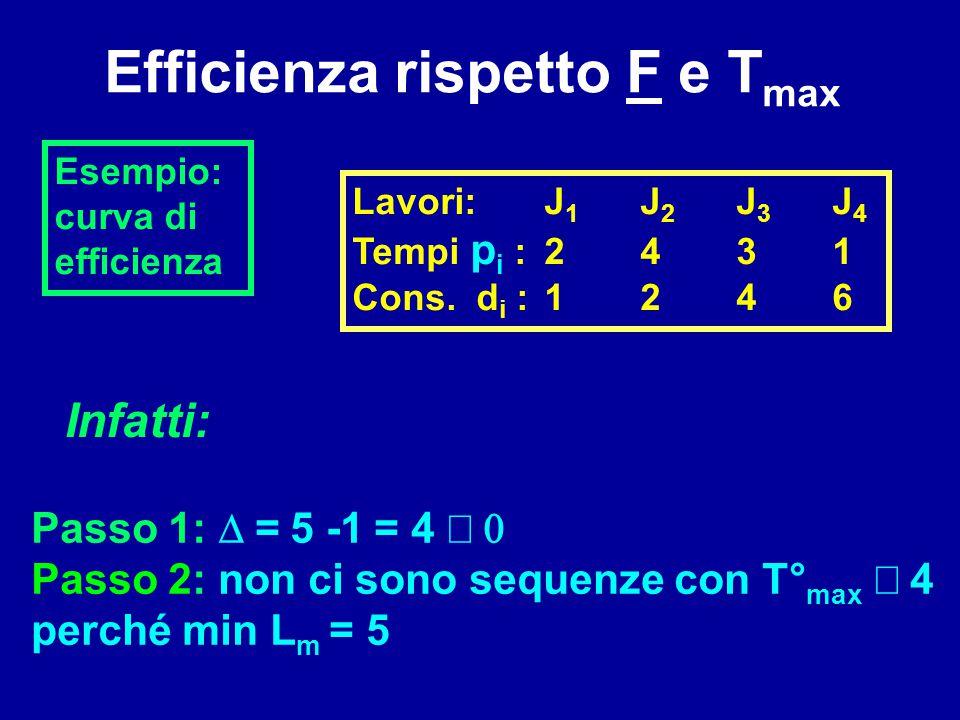 Passo 1:  =  5 -1  = 4  Passo 2: non ci sono sequenze con T° max  4 perché min L m = 5 Infatti: Efficienza rispetto F e T max Lavori:J 1 J 2