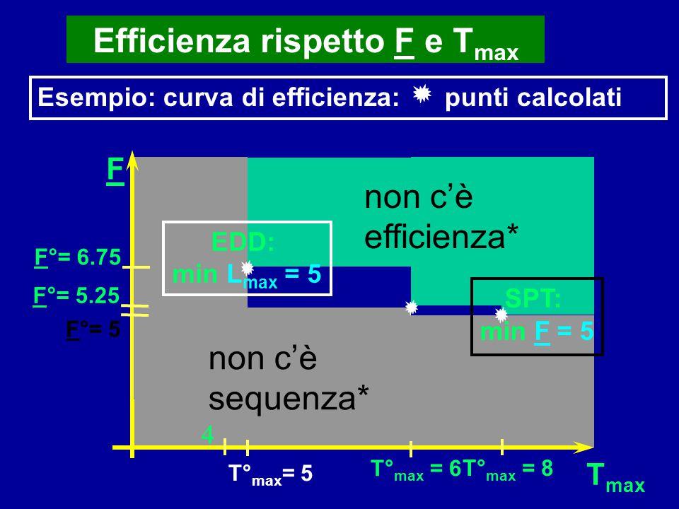 Efficienza rispetto F e T max Esempio: curva di efficienza: punti calcolati F F°= 5.25 T° max = 5 T max T° max = 8 T° max = 6 F°= 5 non c'è efficienza