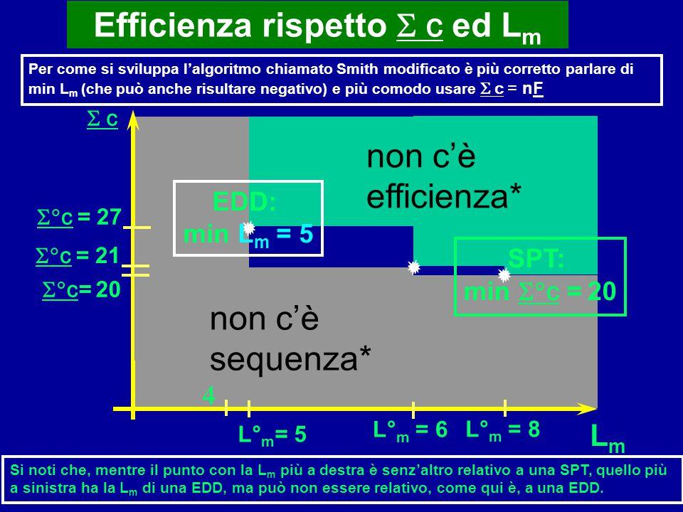 Efficienza rispetto  c ed L m Per come si sviluppa l'algoritmo chiamato Smith modificato è più corretto parlare di min L m (che può anche risultare