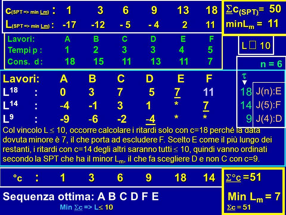 Lavori:ABCD E F Tempi p : 123345 Cons. d : 18151113117 Lavori:ABCD E F L 18 :037 5711 L 14 : -4-131*7 L 9 :-9-6-2-4** L  10, occorre calcolare i rit