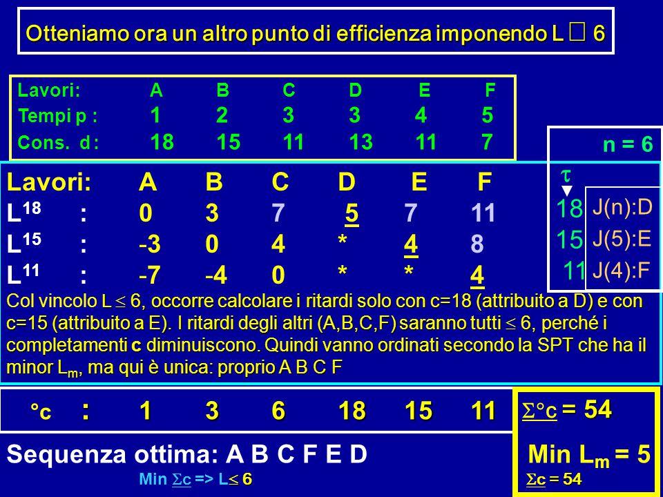 Lavori:ABCD E F Tempi p : 123345 Cons. d : 18151113117 Lavori:ABCD E F L 18 :037 5711 L 15 : -304*48 L 11 :-7-40**4 L  6, occorre calcolare i ritard