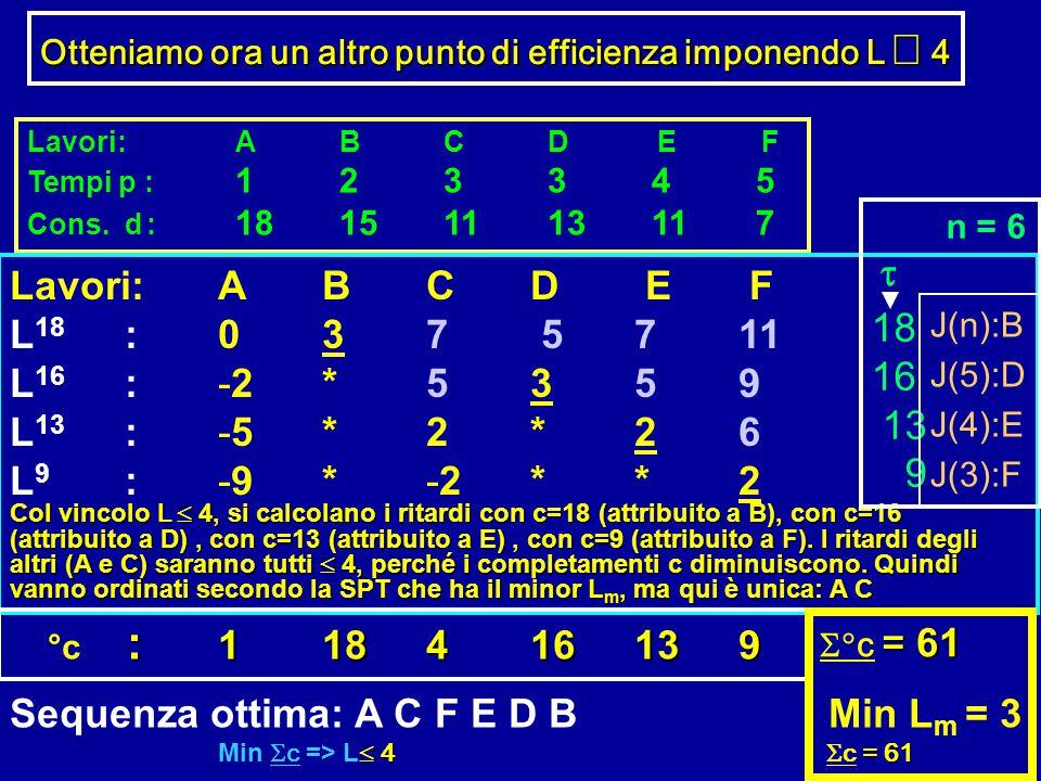 Lavori:ABCD E F Tempi p : 123345 Cons. d : 18151113117 Lavori:ABCD E F L 18 :037 5711 L 16 : -2*5359 L 13 :-5*2*26 L 9 :-9*-2**2 Col vincolo L  4, s