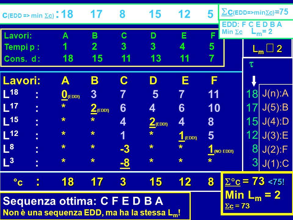Lavori:ABCD E F Tempi p : 123345 Cons. d : 18151113117 Lavori:ABCD E F L 18 :0 (EDD!) 37 5711 L 17 : *2 (EDD!) 64610 L 15 :**42 (EDD!) 48 L 12 :**1*1