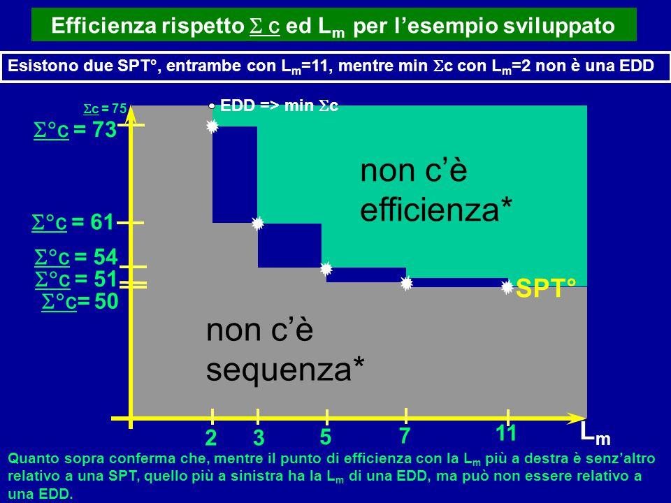 Efficienza rispetto  c ed L m per l'esempio sviluppato Esistono due SPT°, entrambe con L m =11, mentre min  c con L m =2 non è una EDD  c = 51 3