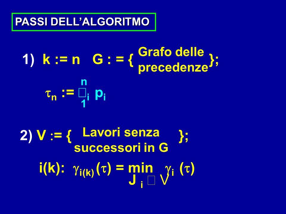 PASSI DELL'ALGORITMO 1) k := n G  : = { }; 1 n Grafo delle precedenze  n :=  i p i 2) V  = { }; Lavori senza successori in G i(k):  i(k) (  ) =