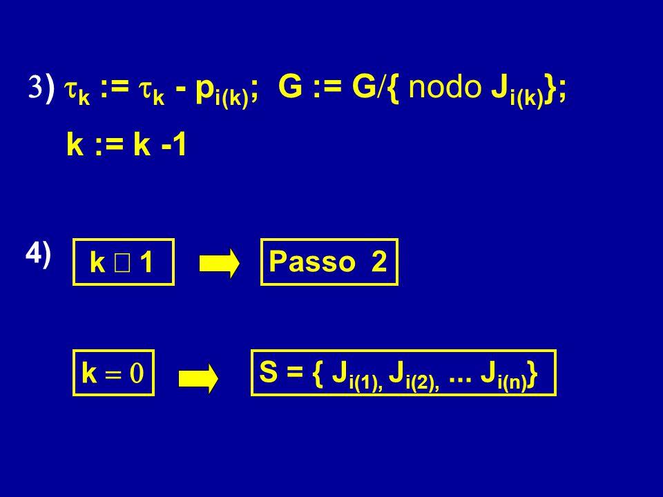  )  k  :=  k - p i(k) ; G  := G  { nodo J i(k) }; k := k -1 4) Passo 2 k  S = { J i(1), J i(2),... J i(n) } k  1