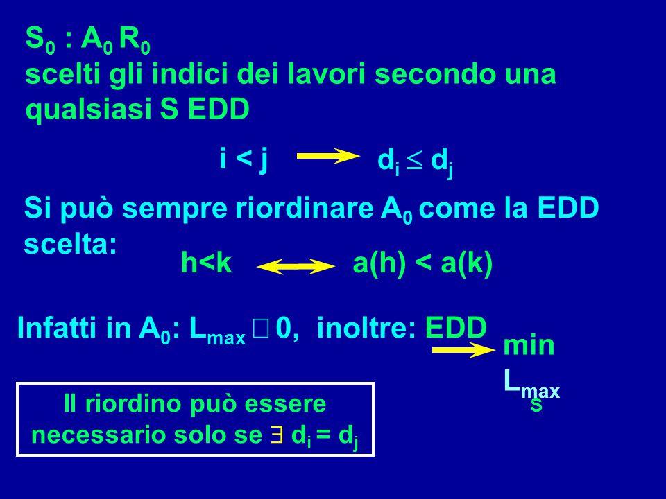 S 0 : A 0 R 0 scelti gli indici dei lavori secondo una qualsiasi S EDD i < j d i  d j Si può sempre riordinare A 0 come la EDD scelta: h<ka(h) < a(k)