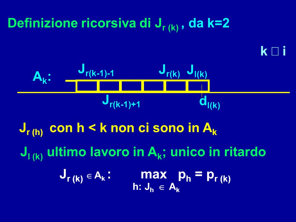 Definizione ricorsiva di J r (k), da k=2 Ak:Ak: J r(k-1)-1 J r(k) J r(k-1)+1 d l(k) k  i J l (k) ultimo lavoro in A k ; unico in ritardo J r (k)  A