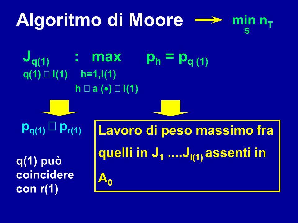 Algoritmo di Moore min n T S p q(1)  p r(1) Lavoro di peso massimo fra quelli in J 1....J l(1) assenti in A 0 q(1) può coincidere con r(1) J q(1) :