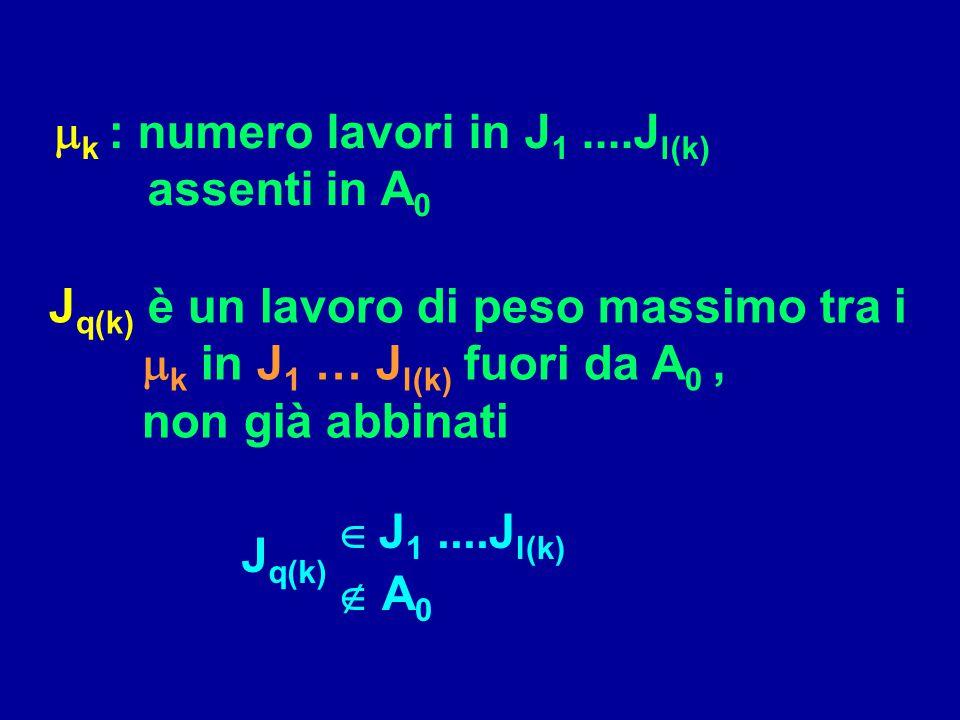 J q(k) è un lavoro di peso massimo tra i  k in J 1 … J l(k) fuori da A 0, non già abbinati  J 1....J l(k)  A 0  k : numero lavori in J 1....J l(k)