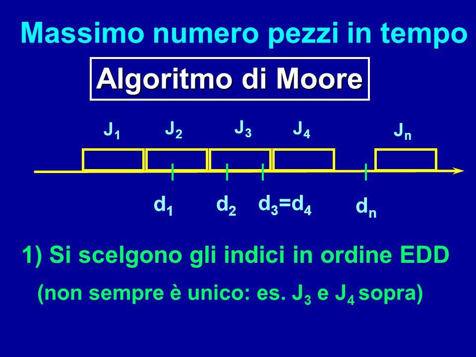 Massimo numero pezzi in tempo Algoritmo di Moore J1J1 J2J2 J3J3 J4J4 JnJn d1d1 d2d2 d 3 =d 4 dndn 1) Si scelgono gli indici in ordine EDD (non sempre