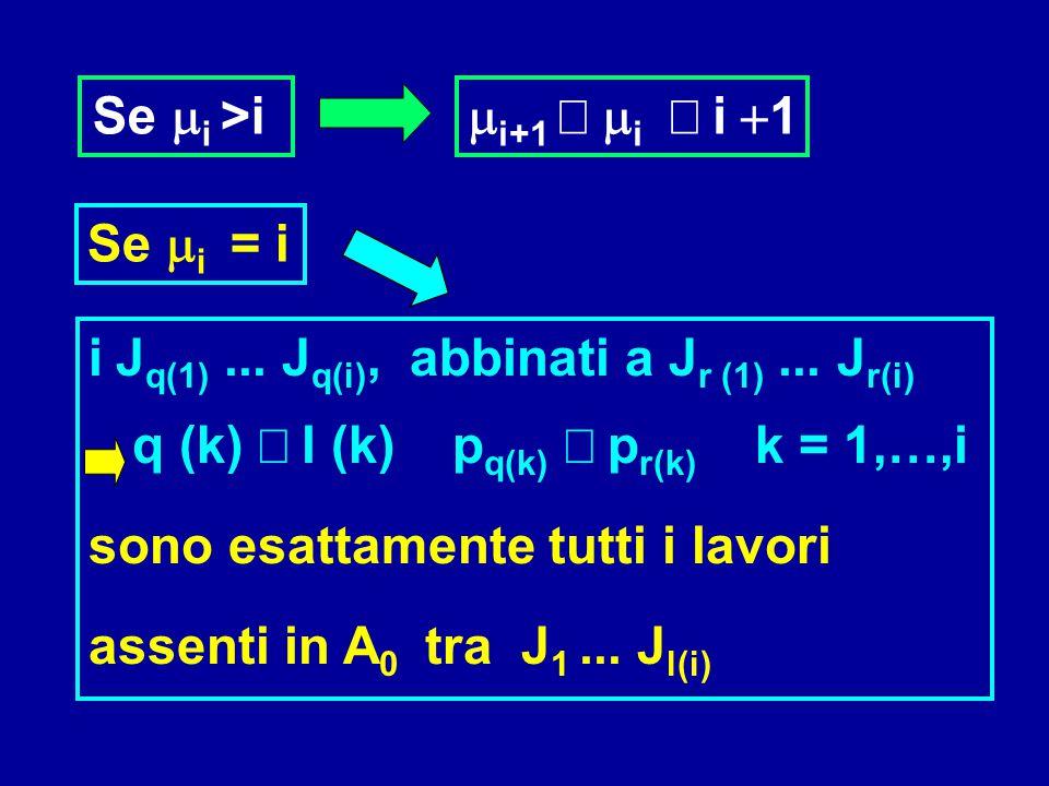Se  i >i  i+1  i  i  1 Se  i = i i  J q(1)... J q(i), abbinati a J r (1)... J r(i) q (k)  l (k) p q(k)  p r(k) k = 1,…,i sono esattam