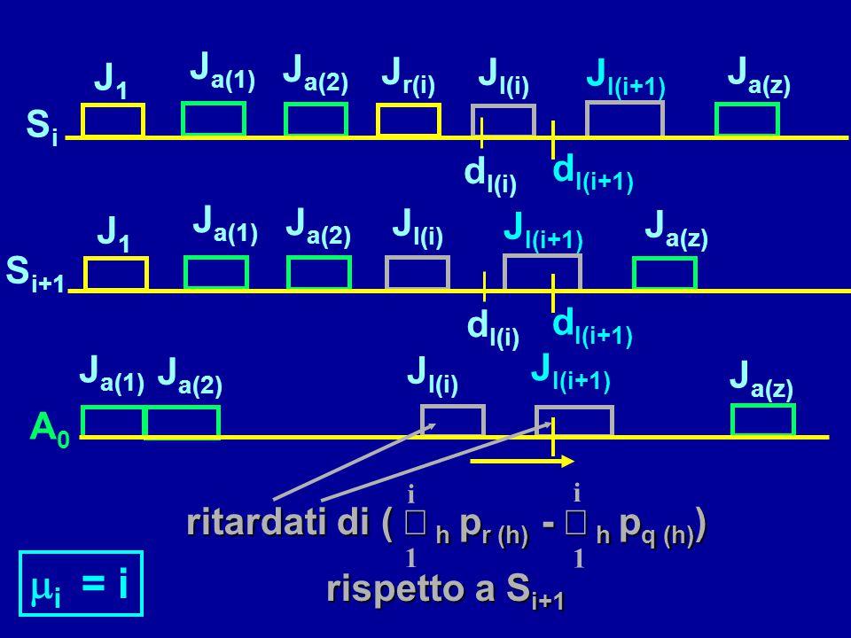 J l(i)  i = i ritardati di (  h p r (h) -  h p q (h) ) rispetto a S i+1 A0A0 J a(1) J a(2) J l(i) J a(z) J l(i+1) 1 i 1 i SiSi J1J1 J a(1) J a(2)