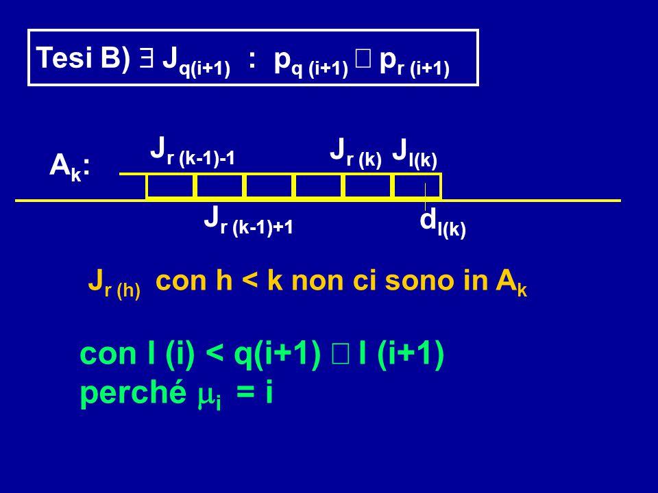 Tesi B)  J q(i+1) : p q (i+1)  p r (i+1) Ak:Ak: J r (k-1)-1 J r (k) J r (k-1)+1 d l(k) J l(k) J r (h) con h < k non ci sono in A k con l (i) < q(i