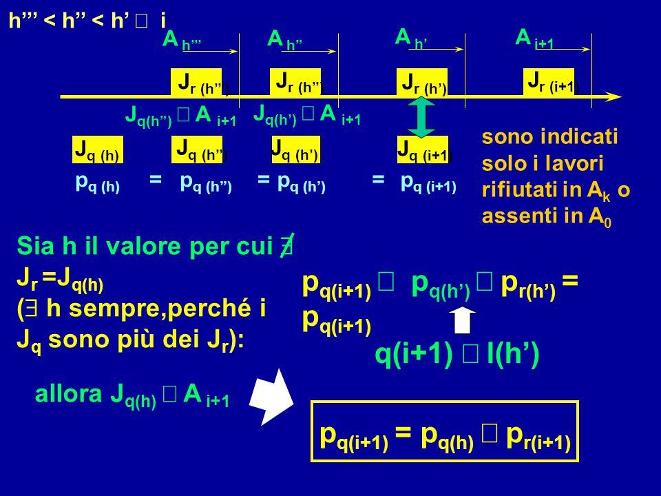 """A i+1 J r (i+1) J q (h) p q (h) = J q (h'') p q (h'') = sono indicati solo i lavori rifiutati in A k o assenti in A 0 A h"""" J r (h'') A h''' J r (h''')"""