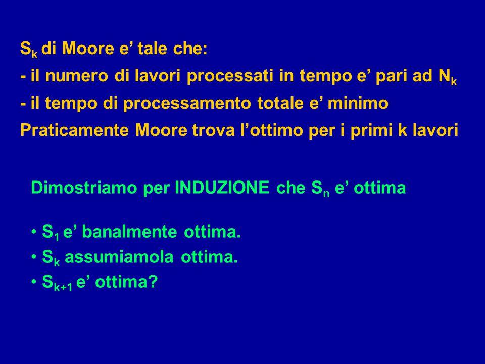 S k di Moore e' tale che: - il numero di lavori processati in tempo e' pari ad N k - il tempo di processamento totale e' minimo Praticamente Moore tro