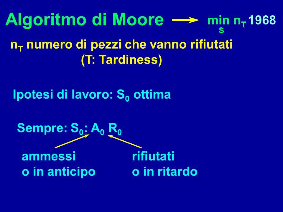 Algoritmo di Moore min n T S Tesi: A)  i+1  i  1 B)  J q(i+1) : p q (i+1)  p r (i+1) Ipotesi:  i  i  J q(1)...