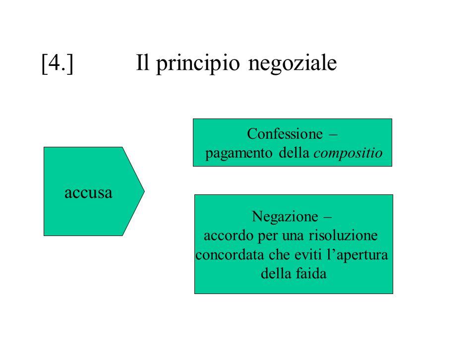 [4.]Il principio negoziale accusa Confessione – pagamento della compositio Negazione – accordo per una risoluzione concordata che eviti l'apertura della faida
