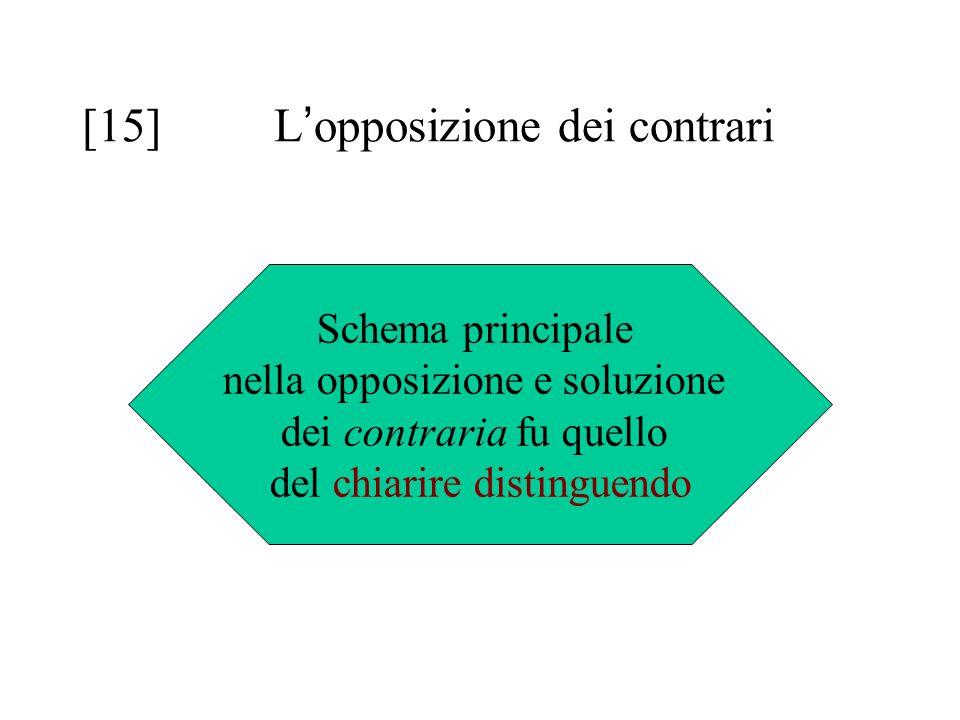 [15]L ' opposizione dei contrari Schema principale nella opposizione e soluzione dei contraria fu quello del chiarire distinguendo