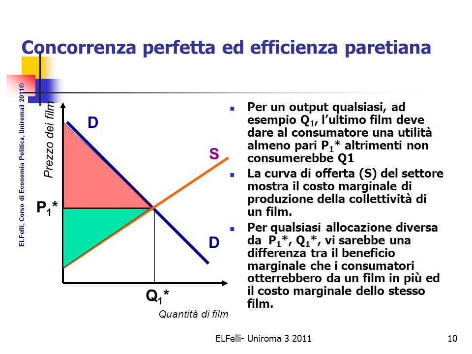 ELFelli- Uniroma 3 201110 Concorrenza perfetta ed efficienza paretiana Per un output qualsiasi, ad esempio Q 1, l'ultimo film deve dare al consumatore una utilità almeno pari P 1 * altrimenti non consumerebbe Q1 La curva di offerta (S) del settore mostra il costo marginale di produzione della collettività di un film.